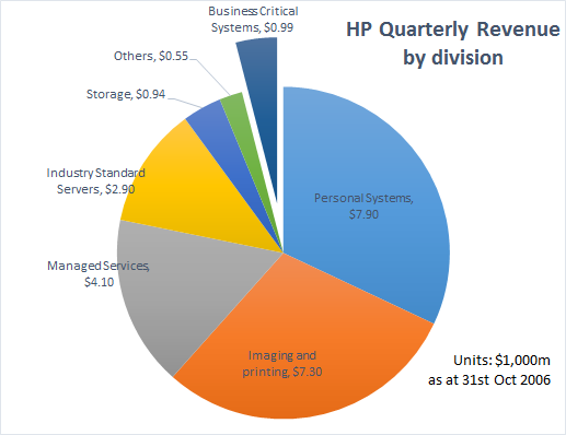hp-results-2006