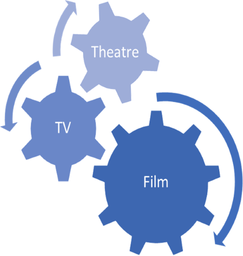 film, tv, theatre