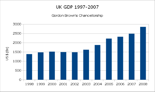 Source: http://www.tradingeconomics.com/united-kingdom/gdp