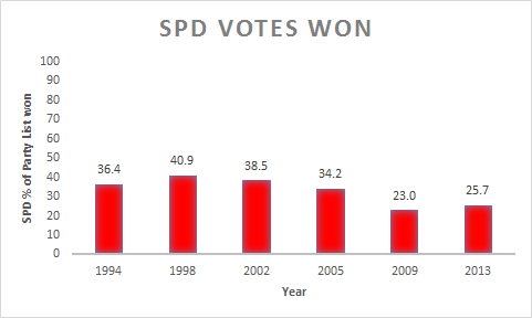 spd-votes-time