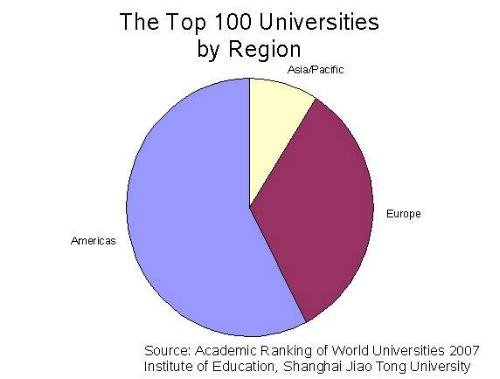 top 100 universities by region, chart