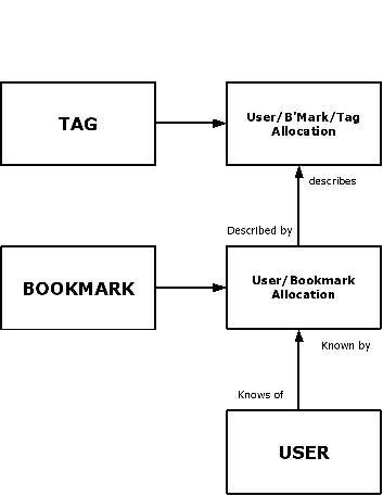 a bookmark data model